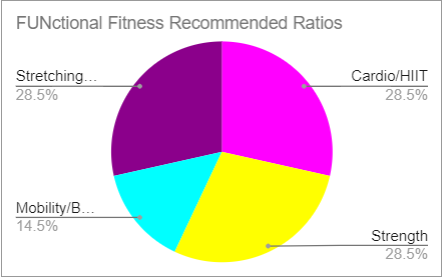 Functional Fitness Recommended Ratios